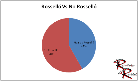 no-rossello