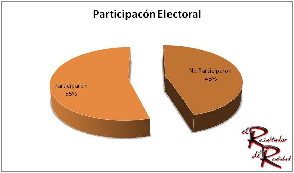 participacion-electoral