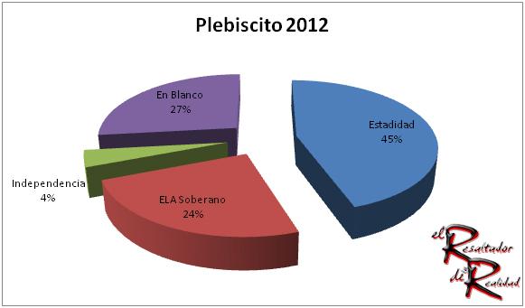 plebiscito-2012